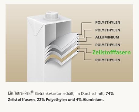 Zellstofffasern-fiberpack
